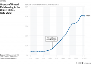 Growth of Unwed Childbearings in the US 1929-2013